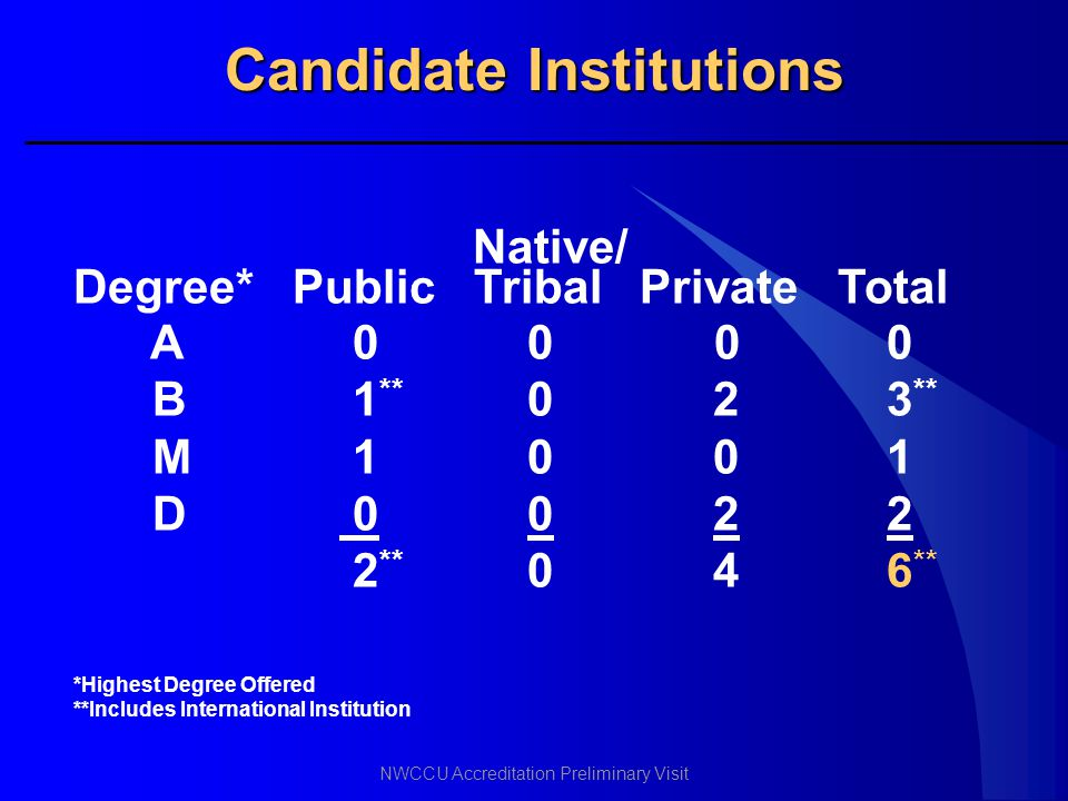 NWCCU Accreditation Preliminary Visit Candidate Institutions Native/ Degree* Public Tribal Private Total A 0 00 0 B 1 ** 0 2 3 ** M 1 0 0 1 D 0 0 2 2