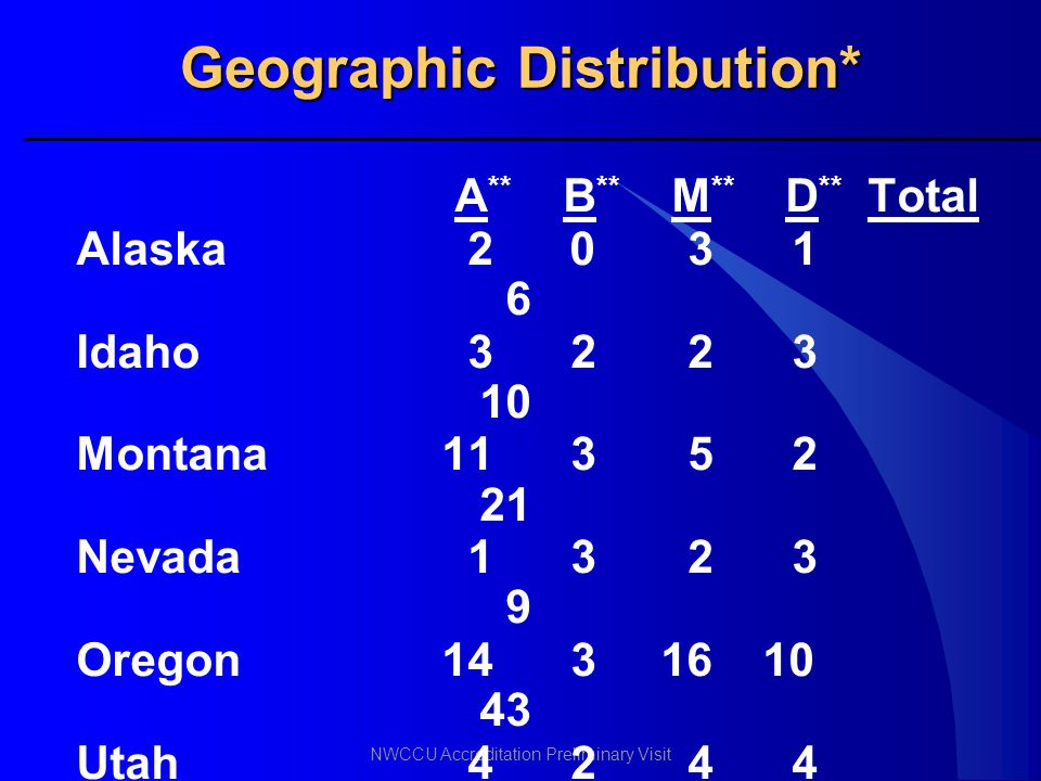 NWCCU Accreditation Preliminary Visit Geographic Distribution* A ** B ** M ** D ** Total Alaska 2 0 3 1 6 Idaho 32 2 3 10 Montana113 5 2 21 Nevada 13