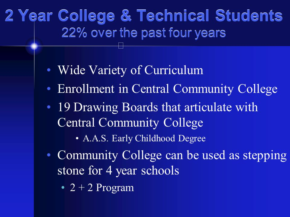 2 Year College & Technical Students 22% over the past four years Wide Variety of Curriculum Enrollment in Central Community College 19 Drawing Boards