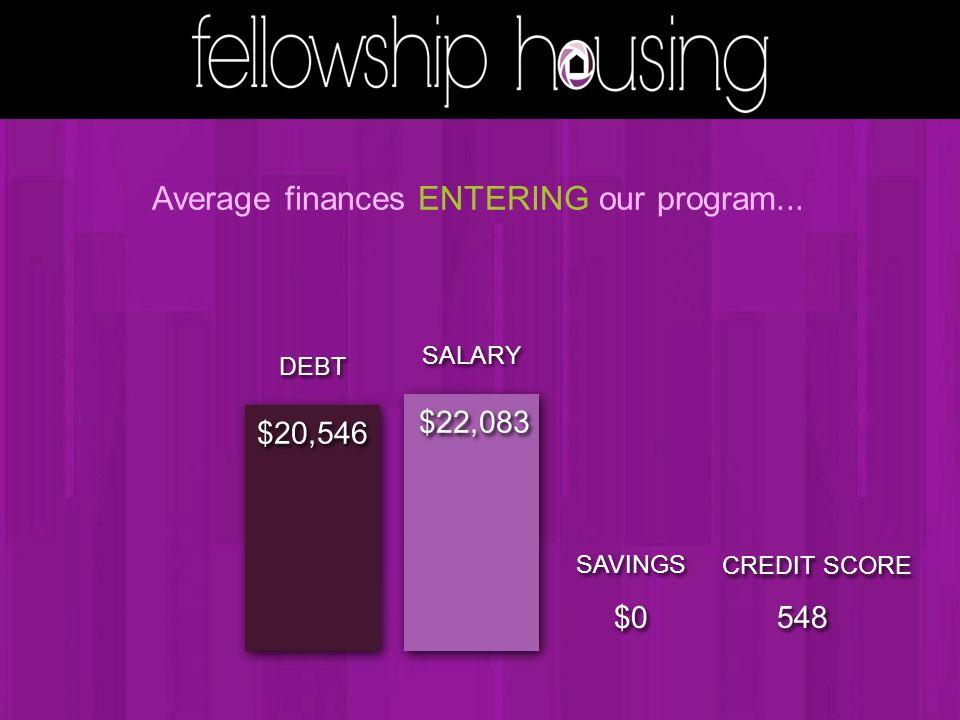 SALARY $22,083 DEBT $20,546 Average finances ENTERING our program... SAVINGS $0 CREDIT SCORE 548
