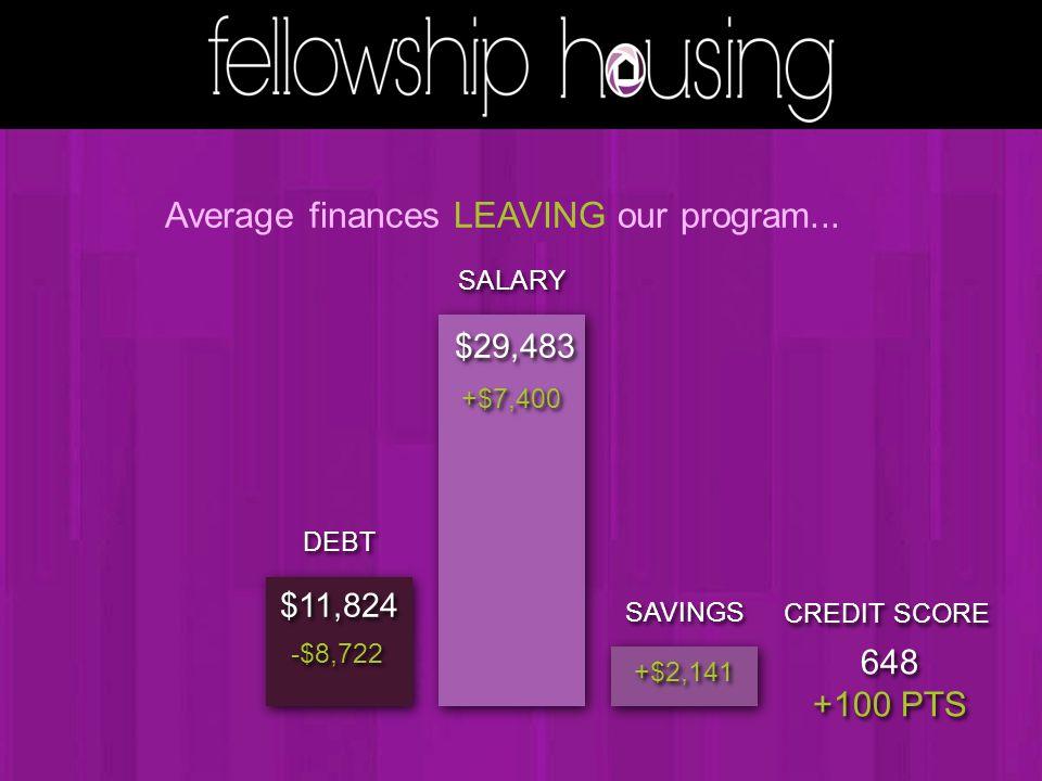 SALARY $29,483 DEBT $11,824 Average finances LEAVING our program...