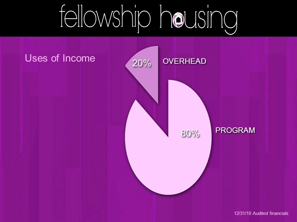 OVERHEAD PROGRAM 20% 80% 12/31/10 Audited financials Uses of Income