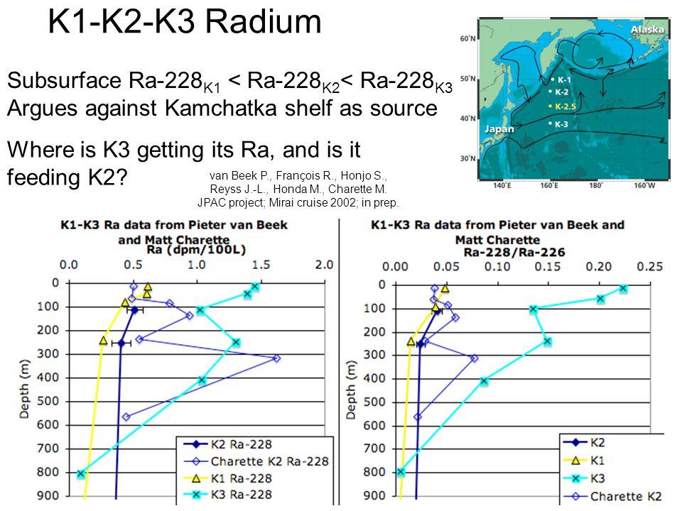 K1-K2-K3 Radium van Beek P., François R., Honjo S., Reyss J.-L., Honda M., Charette M.