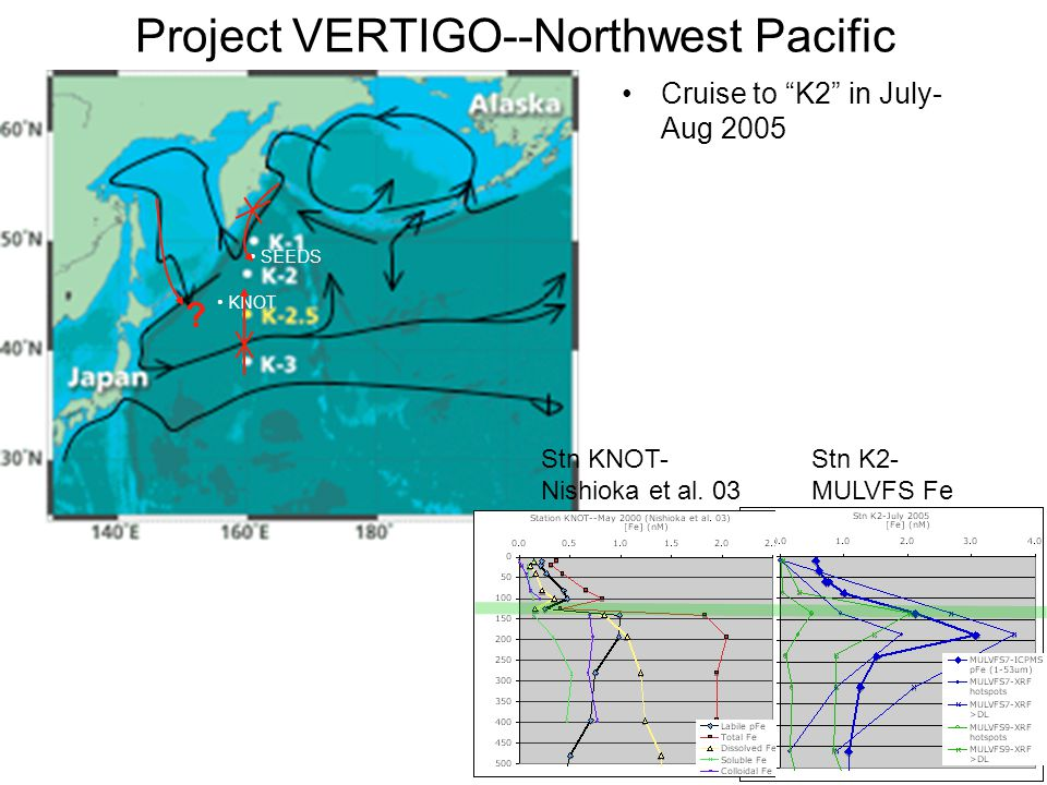 Project VERTIGO--Northwest Pacific Cruise to K2 in July- Aug 2005 KNOT SEEDS Stn K2- MULVFS Fe Stn KNOT- Nishioka et al.