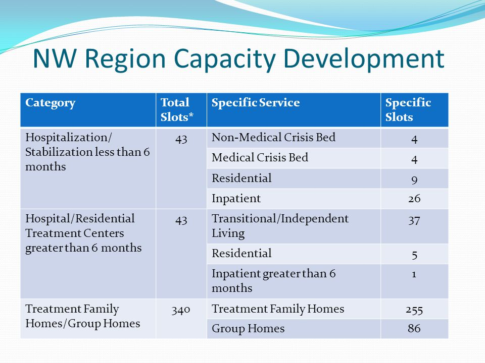 NW Region Capacity Development CategoryTotal Slots* Specific ServiceSpecific Slots Hospitalization/ Stabilization less than 6 months 43Non-Medical Crisis Bed4 Medical Crisis Bed4 Residential9 Inpatient26 Hospital/Residential Treatment Centers greater than 6 months 43Transitional/Independent Living 37 Residential5 Inpatient greater than 6 months 1 Treatment Family Homes/Group Homes 340Treatment Family Homes255 Group Homes86