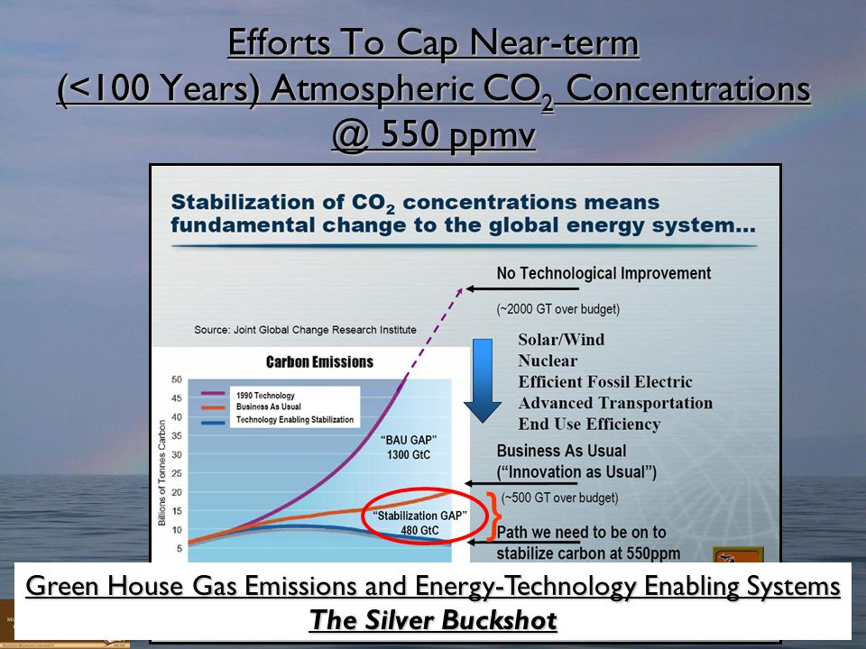 4 } Efforts To Cap Near-term (<100 Years) Atmospheric CO 2 Concentrations @ 550 ppmv Green House Gas Emissions and Energy-Technology Enabling Systems The Silver Buckshot
