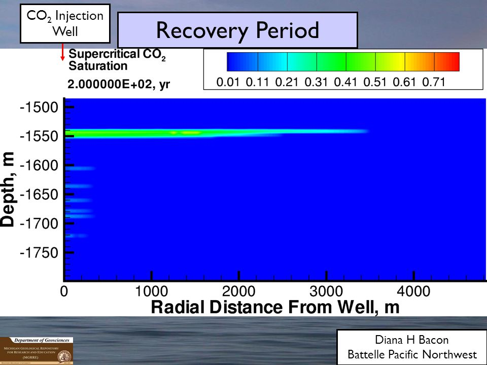 CO 2 Injection Well Recovery Period Diana H Bacon Battelle Pacific Northwest