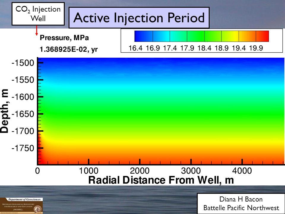 Diana H Bacon Battelle Pacific Northwest CO 2 Injection Well Active Injection Period