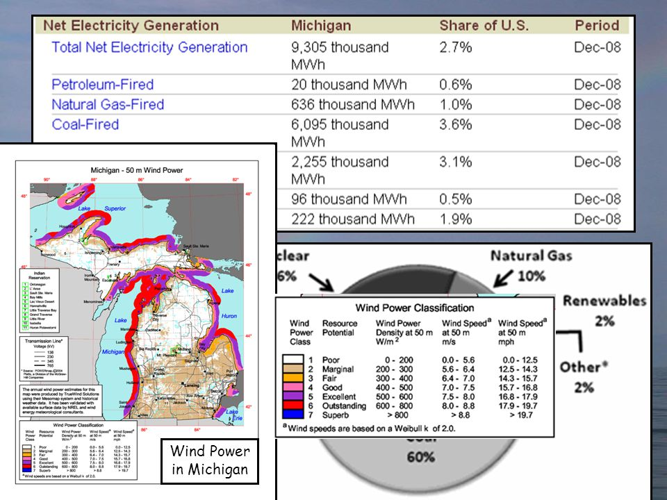 Michigan Electric Power Generation, by fuel Wind Power in Michigan