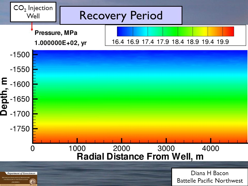 Diana H Bacon Battelle Pacific Northwest CO 2 Injection Well Recovery Period