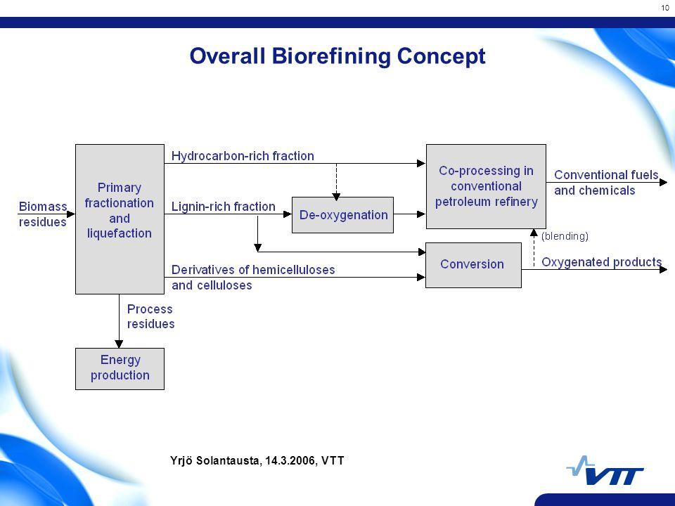 10 Overall Biorefining Concept Yrjö Solantausta, 14.3.2006, VTT
