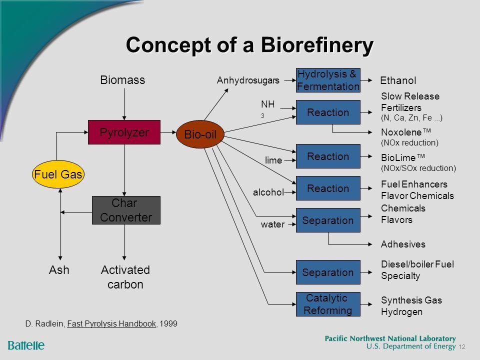 12 Concept of a Biorefinery D.