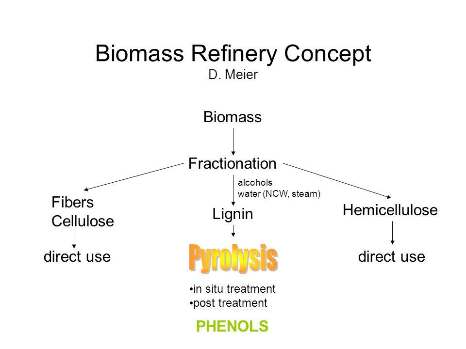 Biomass Refinery Concept D.