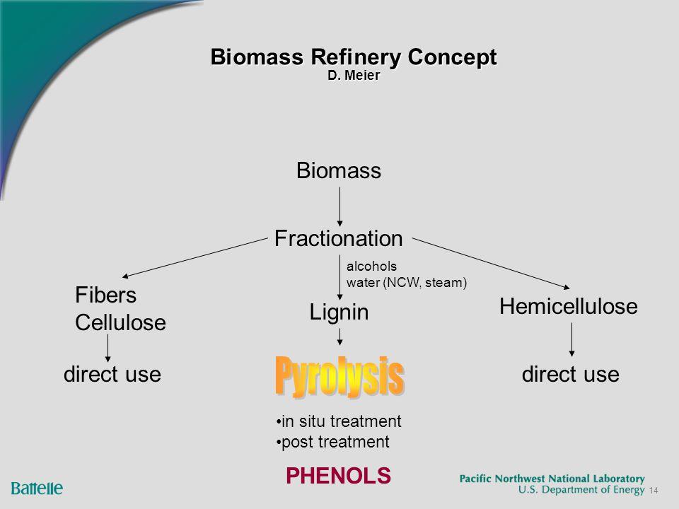 14 Biomass Refinery Concept D.