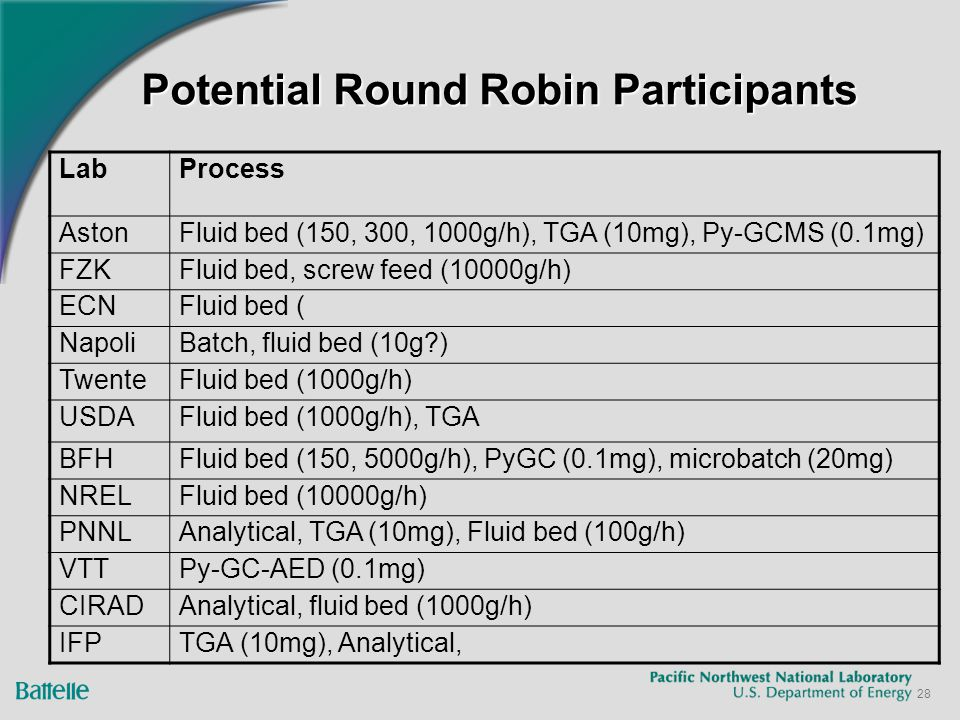 28 Potential Round Robin Participants LabProcess AstonFluid bed (150, 300, 1000g/h), TGA (10mg), Py-GCMS (0.1mg) FZKFluid bed, screw feed (10000g/h) ECNFluid bed ( NapoliBatch, fluid bed (10g?) TwenteFluid bed (1000g/h) USDAFluid bed (1000g/h), TGA BFHFluid bed (150, 5000g/h), PyGC (0.1mg), microbatch (20mg) NRELFluid bed (10000g/h) PNNLAnalytical, TGA (10mg), Fluid bed (100g/h) VTTPy-GC-AED (0.1mg) CIRADAnalytical, fluid bed (1000g/h) IFPTGA (10mg), Analytical,