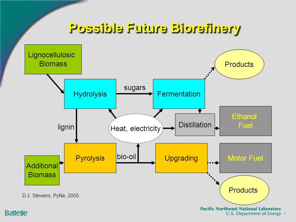 7 Possible Future Biorefinery Lignocellulosic Biomass HydrolysisFermentation UpgradingPyrolysis Ethanol Fuel Distillation Products lignin sugars bio-oil Additional Biomass Motor Fuel D.J.