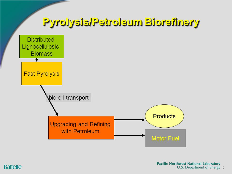 9 Pyrolysis/Petroleum Biorefinery Distributed Lignocellulosic Biomass Upgrading and Refining with Petroleum Fast Pyrolysis Products Motor Fuel bio-oil transport