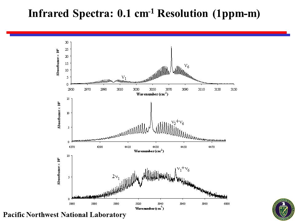 Pacific Northwest National Laboratory Infrared Spectra: 0.1 cm -1 Resolution (1ppm-m) Absorbance  10 6