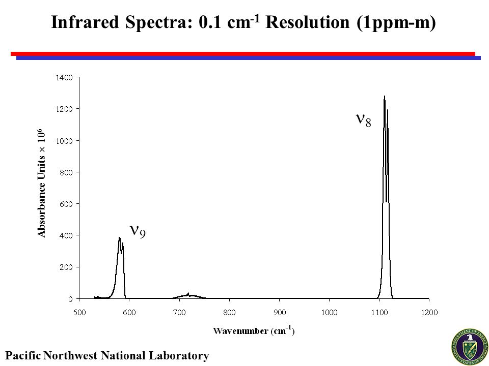 Pacific Northwest National Laboratory Infrared Spectra: 0.1 cm -1 Resolution (1ppm-m) Absorbance Units  10 6 8 9