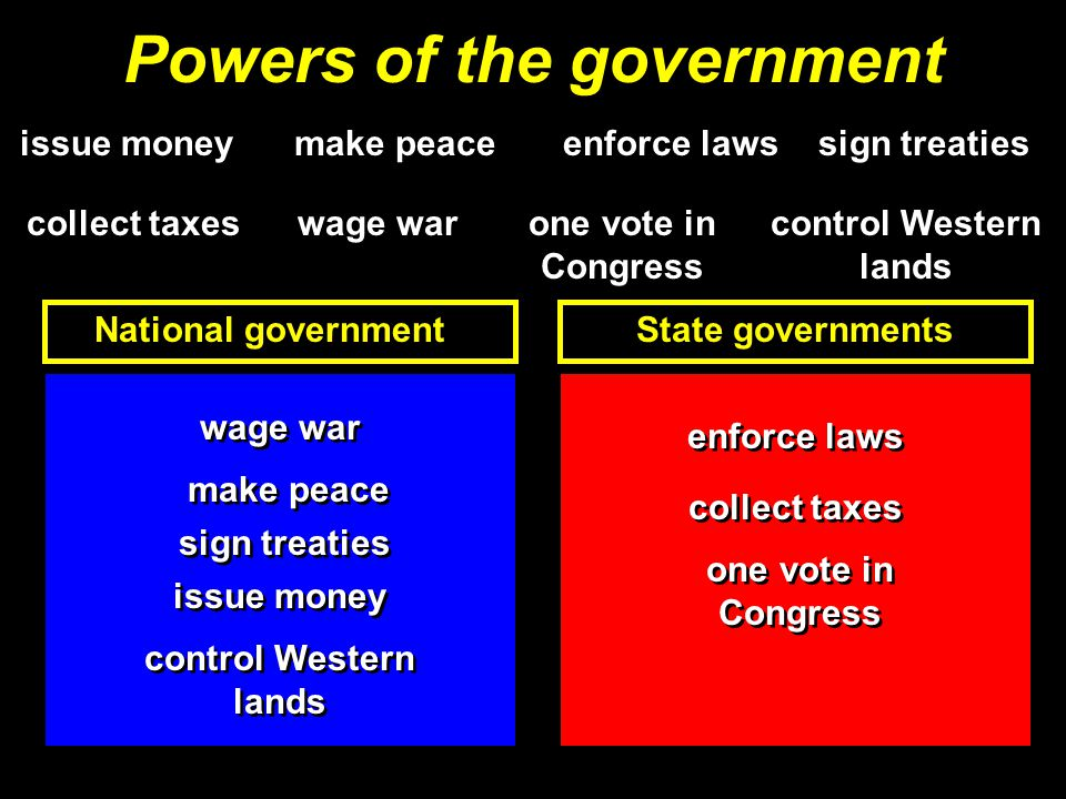 Powers of the government National government issue money wage war make peace sign treaties control Western lands enforce laws collect taxes one vote in Congress wage war one vote in Congress enforce laws collect taxes make peace sign treaties State governments
