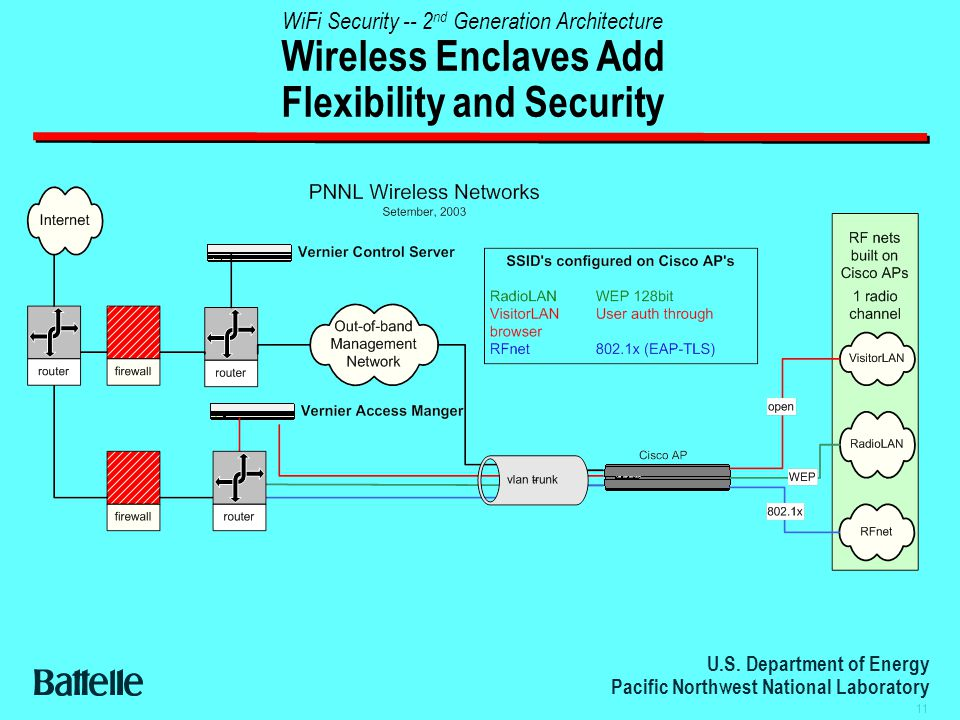 U.S. Department of Energy Pacific Northwest National Laboratory 11 WiFi Security -- 2 nd Generation Architecture Wireless Enclaves Add Flexibility and