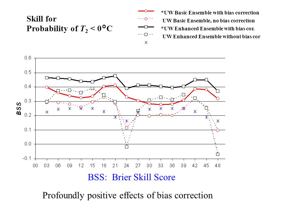 *UW Basic Ensemble with bias correction UW Basic Ensemble, no bias correction *UW Enhanced Ensemble with bias cor. UW Enhanced Ensemble without bias c