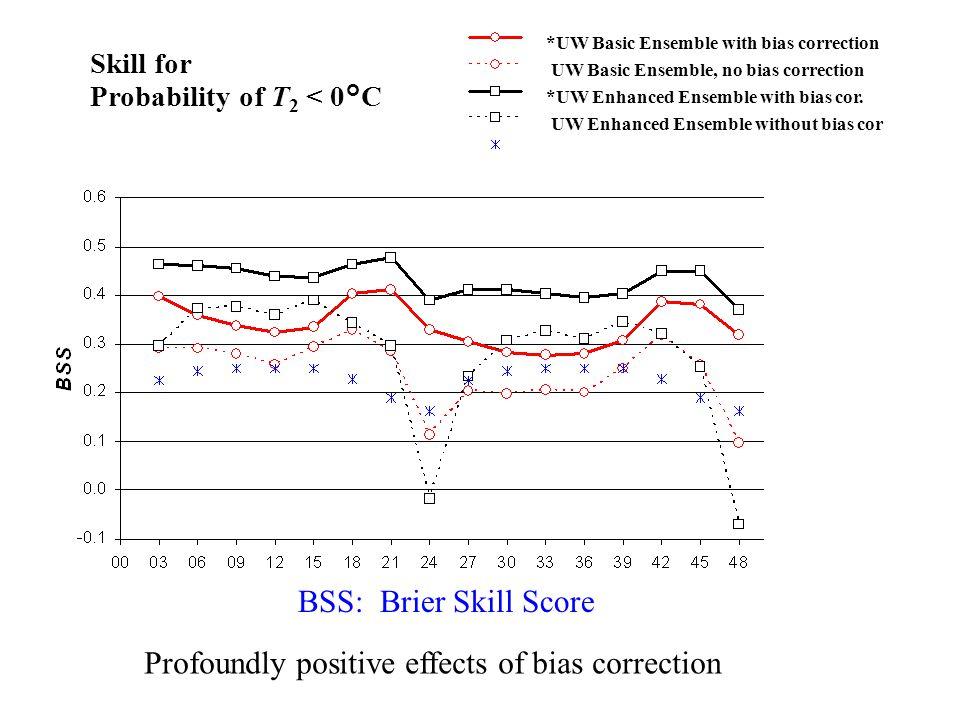 *UW Basic Ensemble with bias correction UW Basic Ensemble, no bias correction *UW Enhanced Ensemble with bias cor.