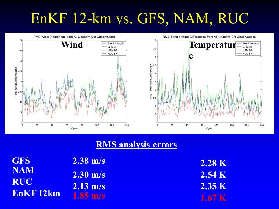 EnKF 12-km vs.