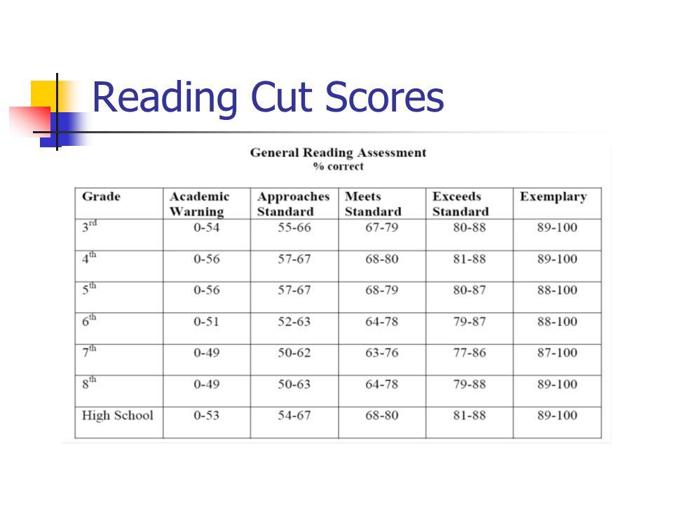 Reading Cut Scores