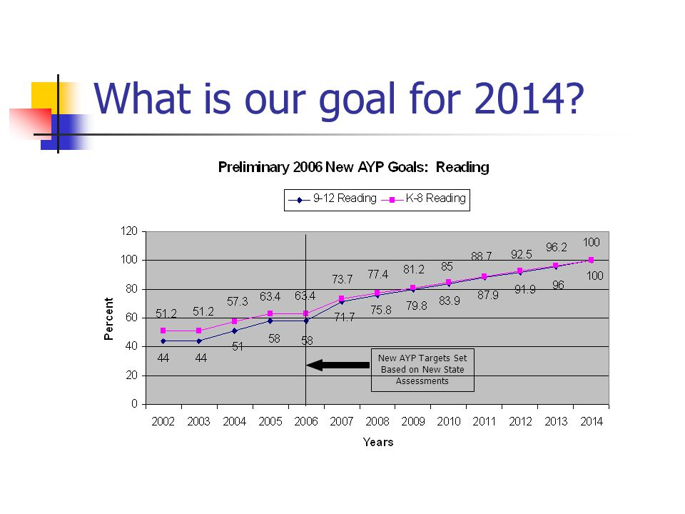 What is our goal for 2014 New AYP Targets Set Based on New State Assessments