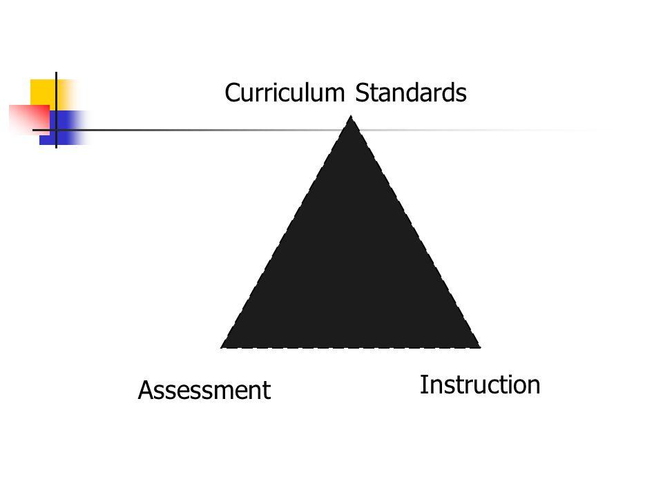 Curriculum Standards Assessment Instruction