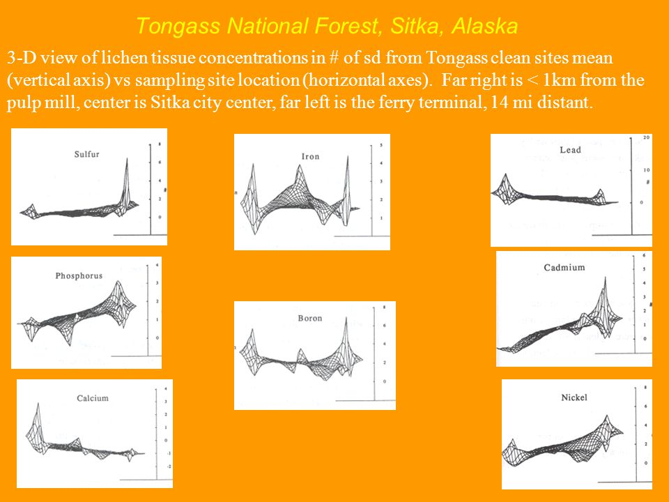 Tongass National Forest, Sitka, Alaska 3-D view of lichen tissue concentrations in # of sd from Tongass clean sites mean (vertical axis) vs sampling site location (horizontal axes).