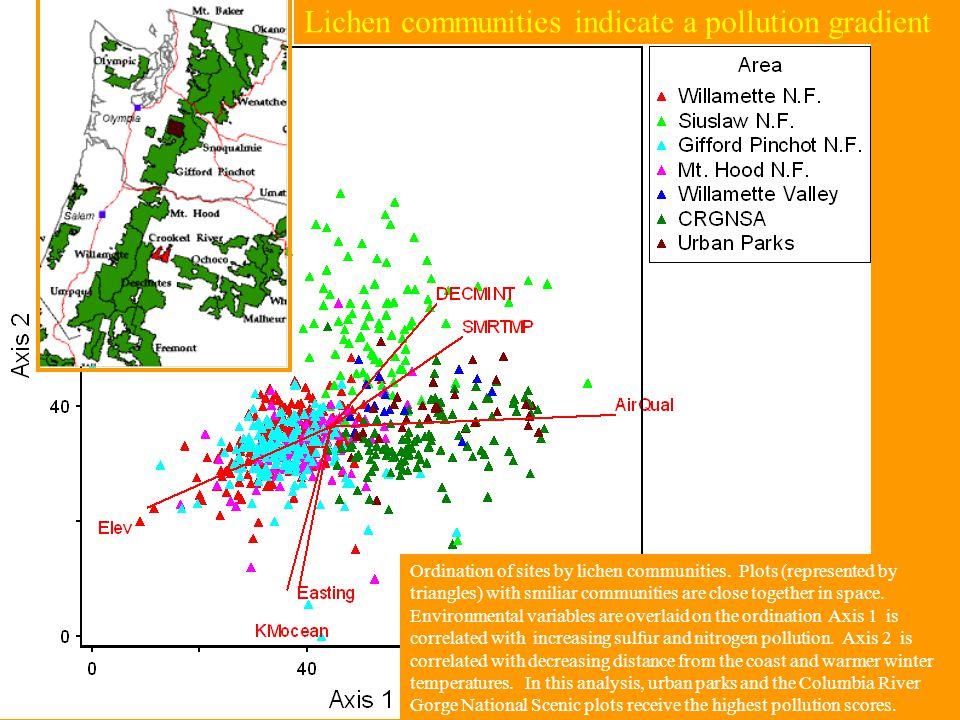 Lichen communities Ordination of sites by lichen communities.