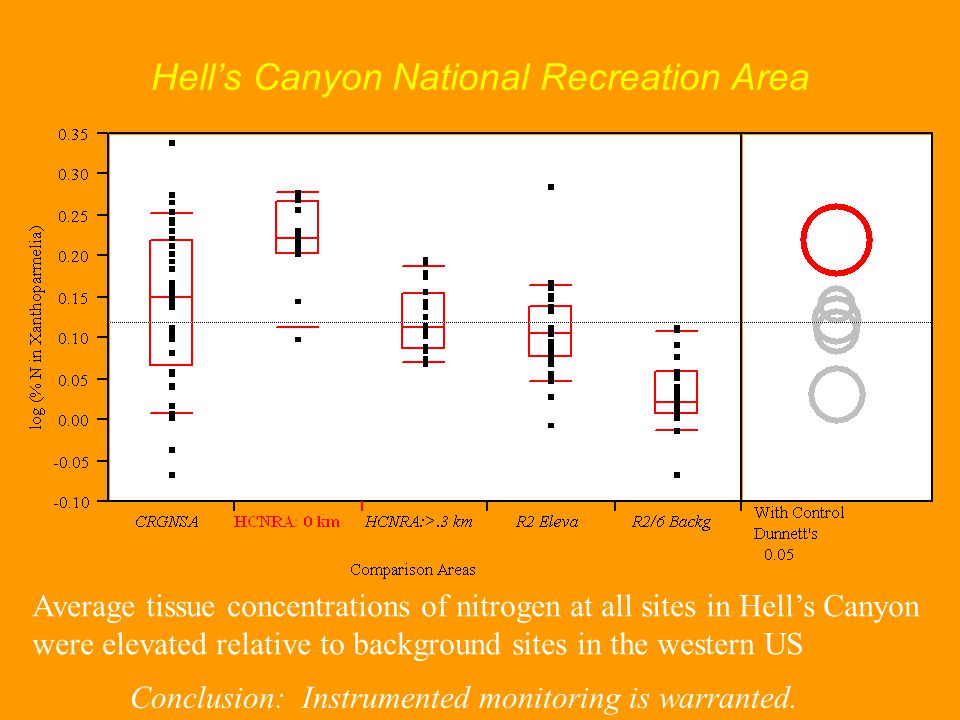 Hell's Canyon National Recreation Area Conclusion: Instrumented monitoring is warranted.