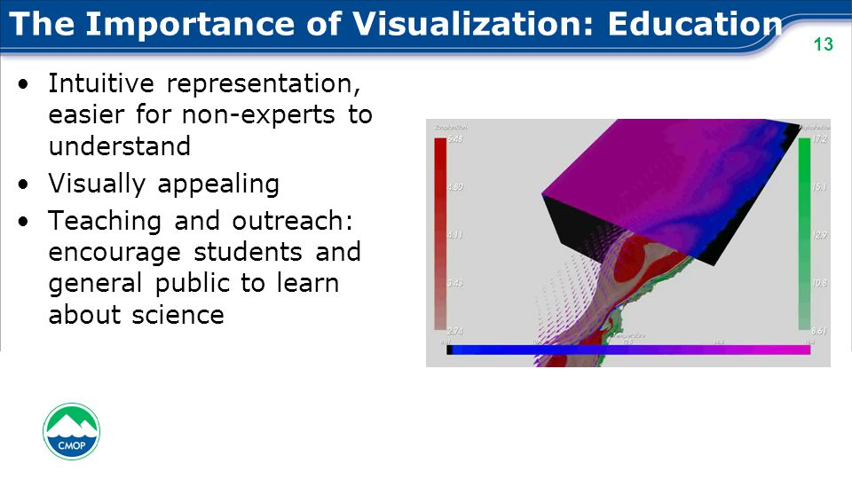 13 The Importance of Visualization: Education Intuitive representation, easier for non-experts to understand Visually appealing Teaching and outreach: encourage students and general public to learn about science