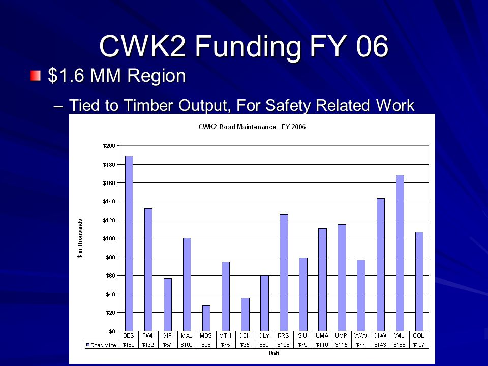 CWK2 Funding FY 06 $1.6 MM Region –Tied to Timber Output, For Safety Related Work