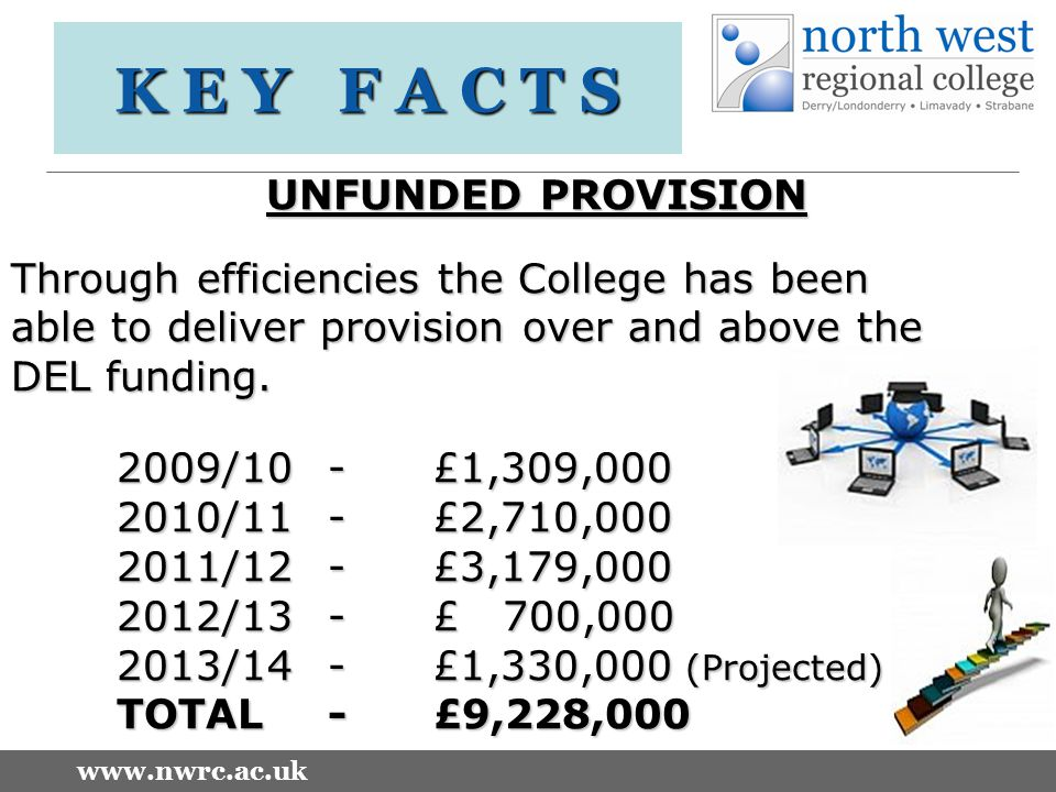 www.nwrc.ac.uk K E Y F A C T S UNFUNDED PROVISION Through efficiencies the College has been able to deliver provision over and above the DEL funding.