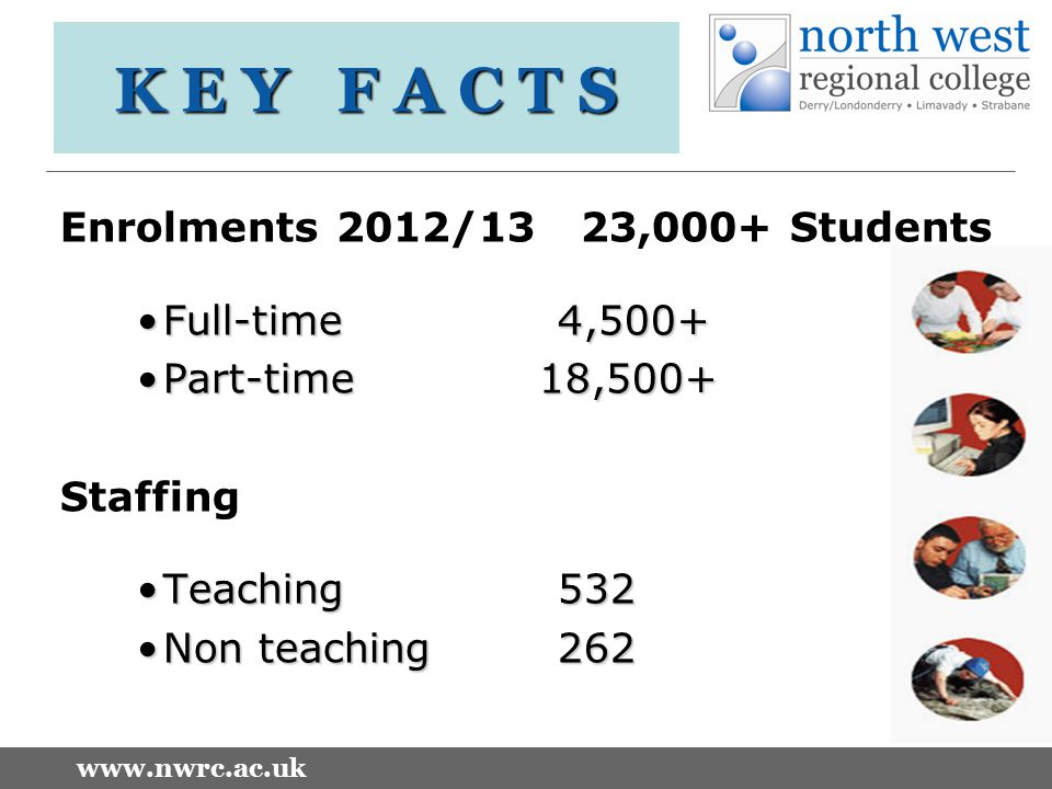 www.nwrc.ac.uk K E Y F A C T S Enrolments 2012/13 23,000+ Students Full-time 4,500+Full-time 4,500+ Part-time 18,500+Part-time 18,500+ Staffing Teaching532Teaching532 Non teaching262Non teaching262
