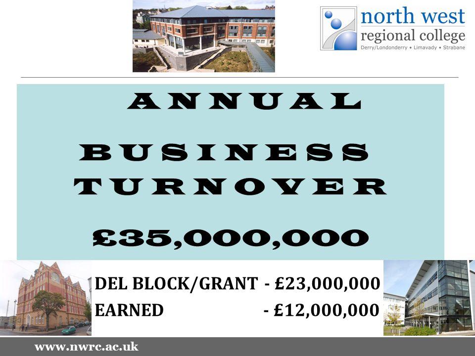 www.nwrc.ac.uk A N N U A L B U S I N E S S T U R N O V E R £35,000,000 DEL BLOCK/GRANT - £23,000,000 EARNED - £12,000,000