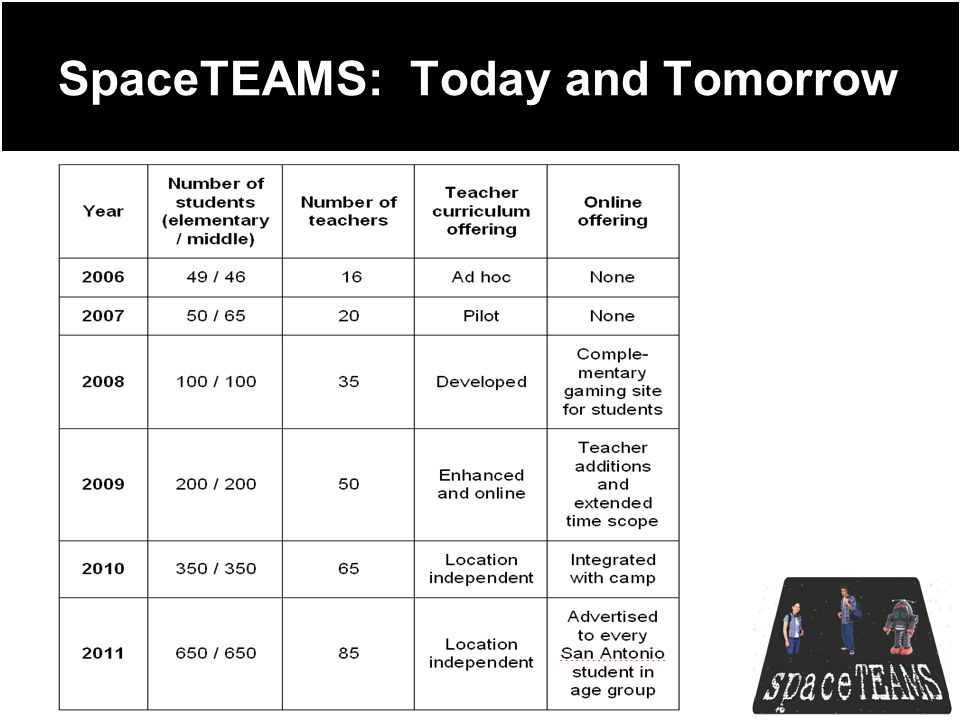 SpaceTEAMS: Today and Tomorrow