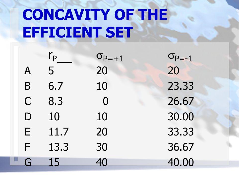 CONCAVITY OF THE EFFICIENT SET r P  P=+1  P=-1 A52020 B6.71023.33 C8.3 026.67 D101030.00 E11.72033.33 F13.33036.67 G154040.00