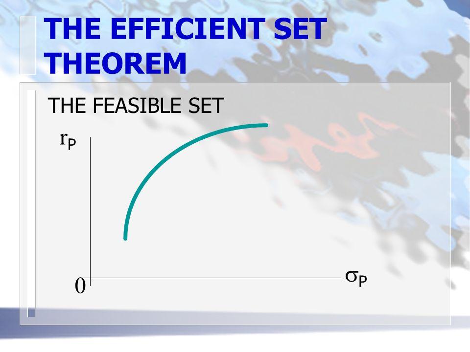 THE EFFICIENT SET THEOREM THE FEASIBLE SET rPrP PP 0