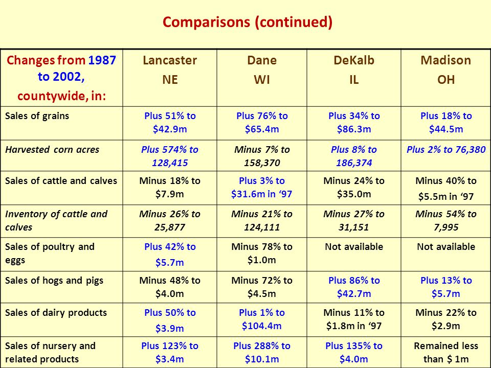 Comparisons (continued) Changes from 1987 to 2002, countywide, in: Lancaster NE Dane WI DeKalb IL Madison OH Sales of grainsPlus 51% to $42.9m Plus 76% to $65.4m Plus 34% to $86.3m Plus 18% to $44.5m Harvested corn acresPlus 574% to 128,415 Minus 7% to 158,370 Plus 8% to 186,374 Plus 2% to 76,380 Sales of cattle and calvesMinus 18% to $7.9m Plus 3% to $31.6m in '97 Minus 24% to $35.0m Minus 40% to $5.5m in '97 Inventory of cattle and calves Minus 26% to 25,877 Minus 21% to 124,111 Minus 27% to 31,151 Minus 54% to 7,995 Sales of poultry and eggs Plus 42% to $5.7m Minus 78% to $1.0m Not available Sales of hogs and pigsMinus 48% to $4.0m Minus 72% to $4.5m Plus 86% to $42.7m Plus 13% to $5.7m Sales of dairy productsPlus 50% to $3.9m Plus 1% to $104.4m Minus 11% to $1.8m in '97 Minus 22% to $2.9m Sales of nursery and related products Plus 123% to $3.4m Plus 288% to $10.1m Plus 135% to $4.0m Remained less than $ 1m