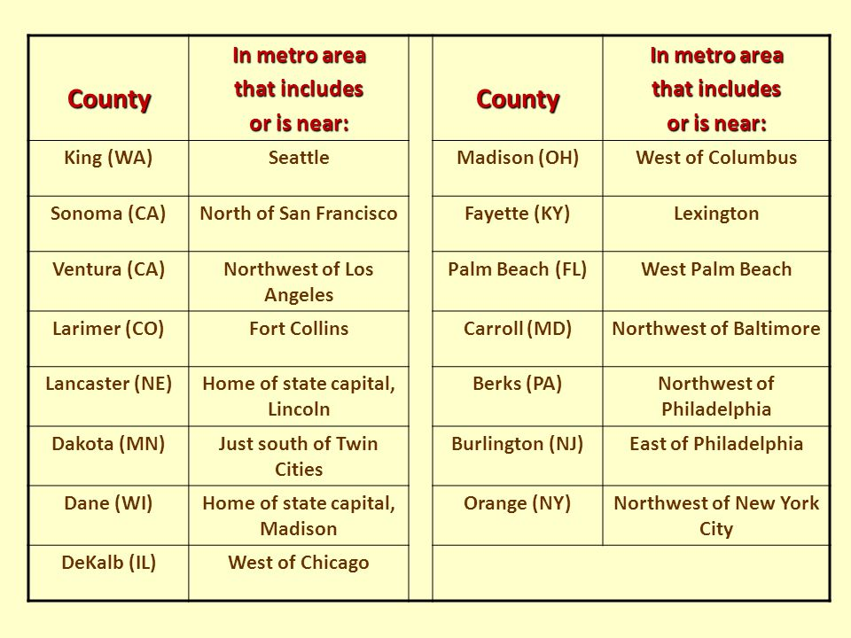 County In metro area that includes or is near: County In metro area that includes or is near: King (WA)SeattleMadison (OH)West of Columbus Sonoma (CA)North of San FranciscoFayette (KY)Lexington Ventura (CA)Northwest of Los Angeles Palm Beach (FL)West Palm Beach Larimer (CO)Fort CollinsCarroll (MD)Northwest of Baltimore Lancaster (NE)Home of state capital, Lincoln Berks (PA)Northwest of Philadelphia Dakota (MN)Just south of Twin Cities Burlington (NJ)East of Philadelphia Dane (WI)Home of state capital, Madison Orange (NY)Northwest of New York City DeKalb (IL)West of Chicago