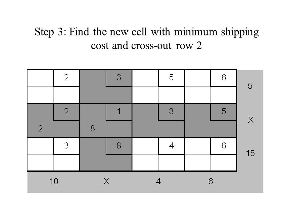 Step 3: Find the new cell with minimum shipping cost and cross-out row 2