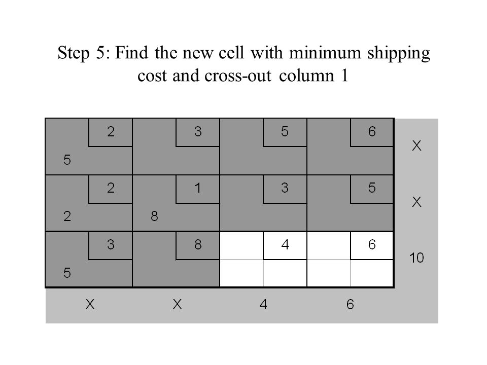 Step 6: Find the new cell with minimum shipping cost and cross-out column 3