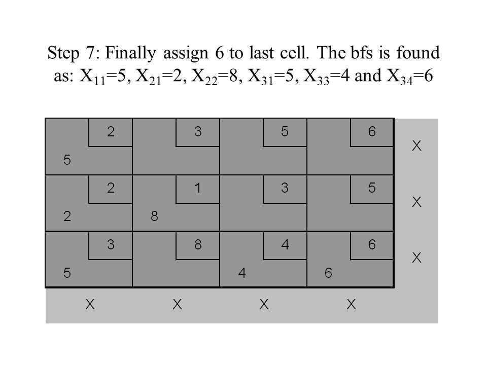 3.Vogel's Method 1.Begin with computing each row and column a penalty.