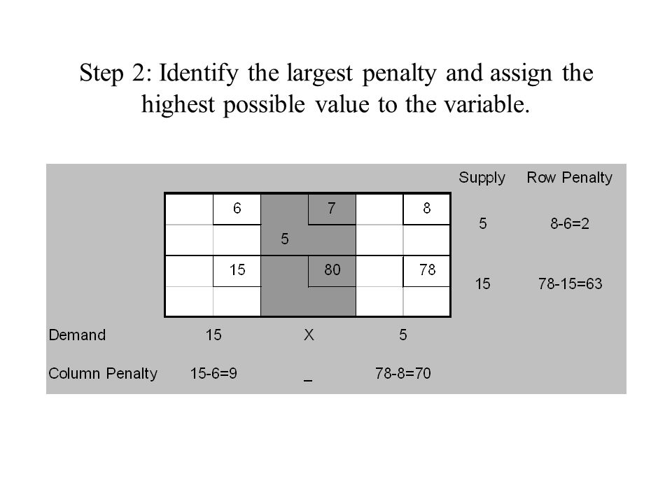 Step 3: Identify the largest penalty and assign the highest possible value to the variable.