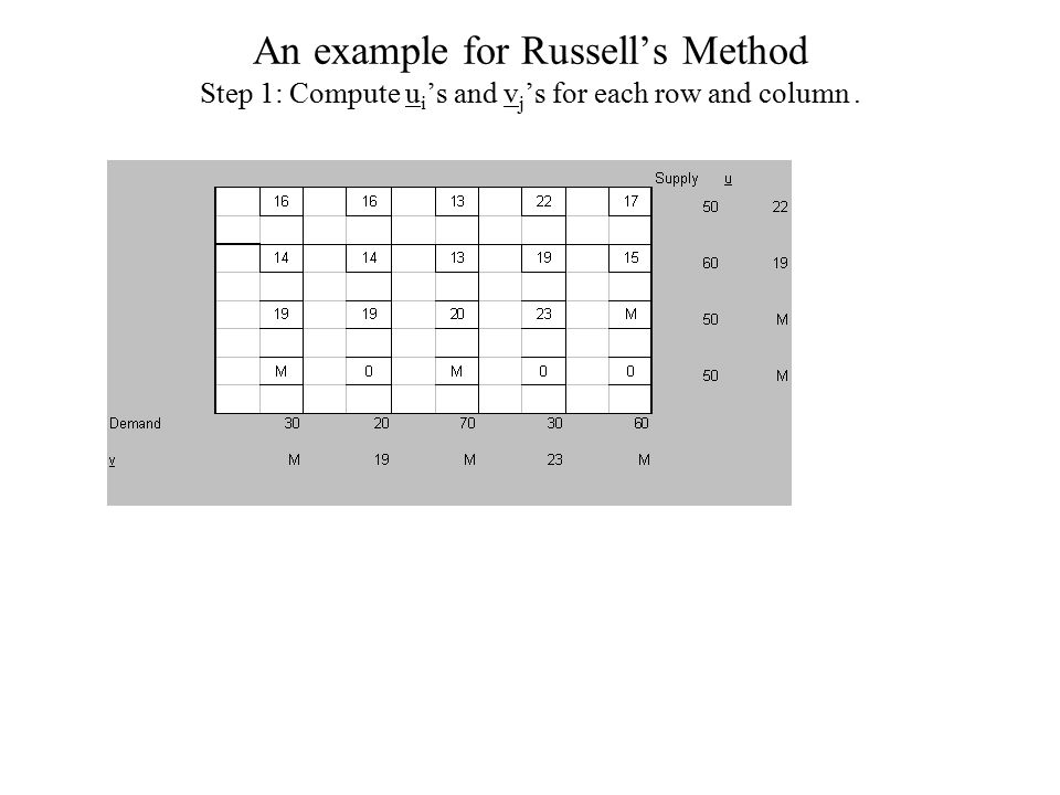 An example for Russell's Method Step 1: Compute u i 's and v j 's for each row and column.