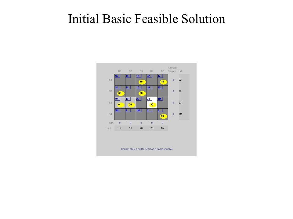 Comparison of different methods for finding initial basic feasible solution NW corner rule – very simple to implement and therefore fast.